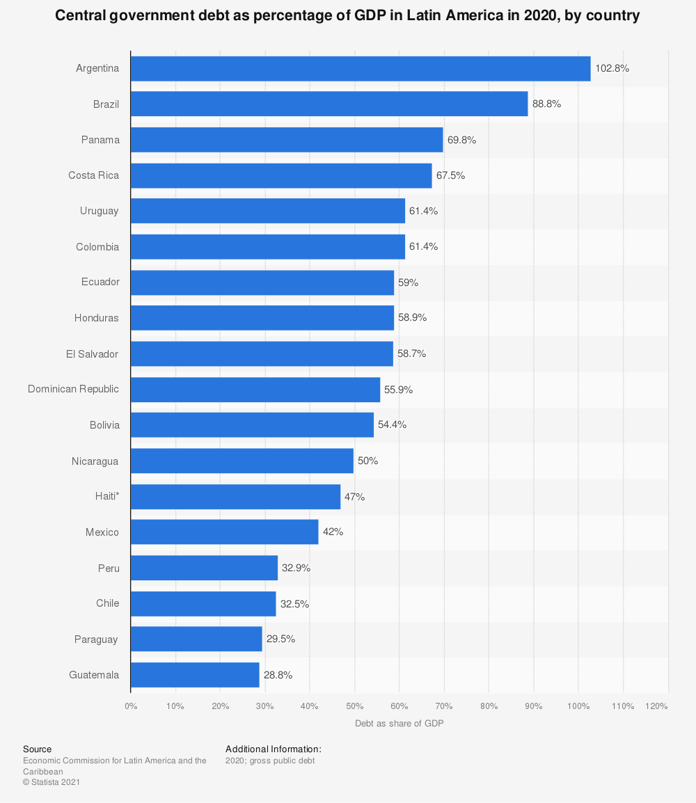 Statistic: Central government debt as percentage of GDP in Latin America as of March 2020, by country | Statista