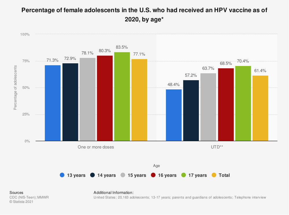 Statistic: Percentage of female adolescents in the U.S. who had received an HPV vaccine as of 2019, by age* | Statista