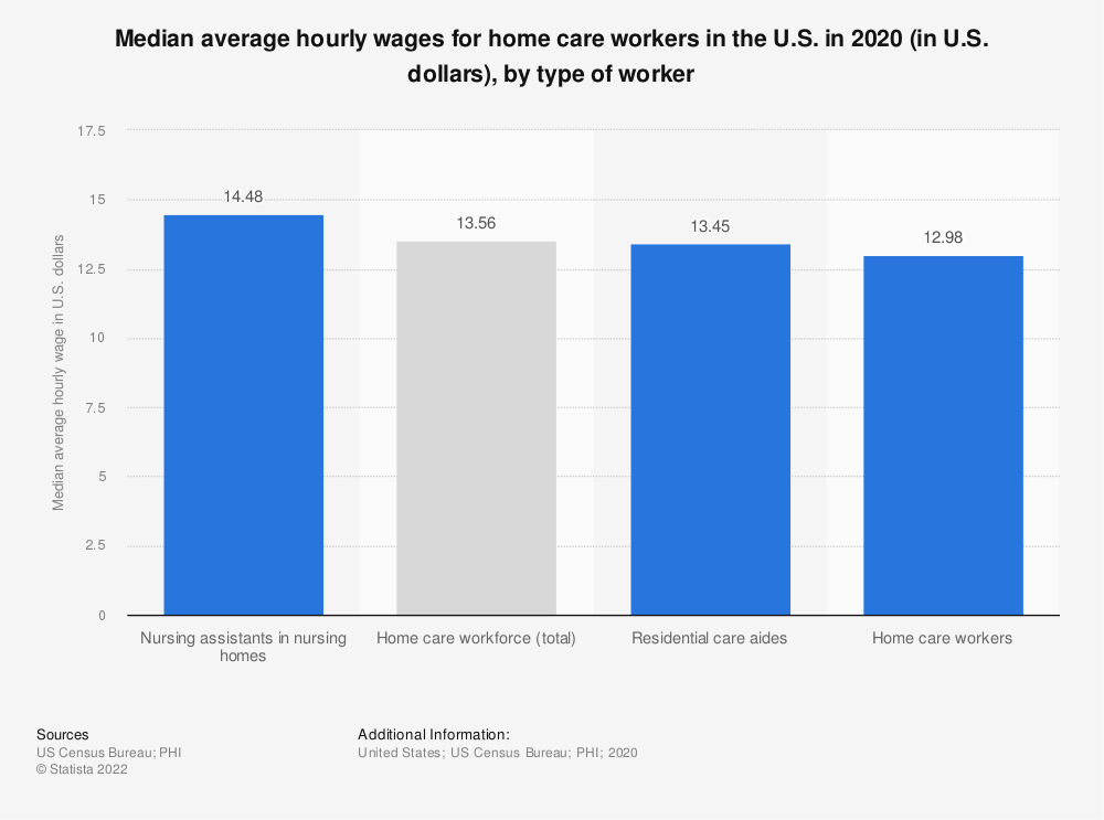 Statistic: Median average hourly wages for home care workers in the U.S. in 2007 and 2017 (in U.S. dollars) | Statista