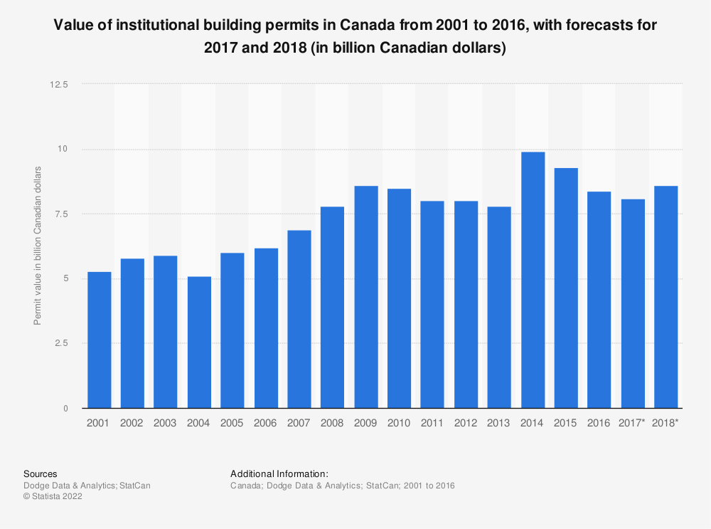 Statistic: Value of institutional building permits in Canada from 2001 to 2018 (in billion Canadian dollars) | Statista