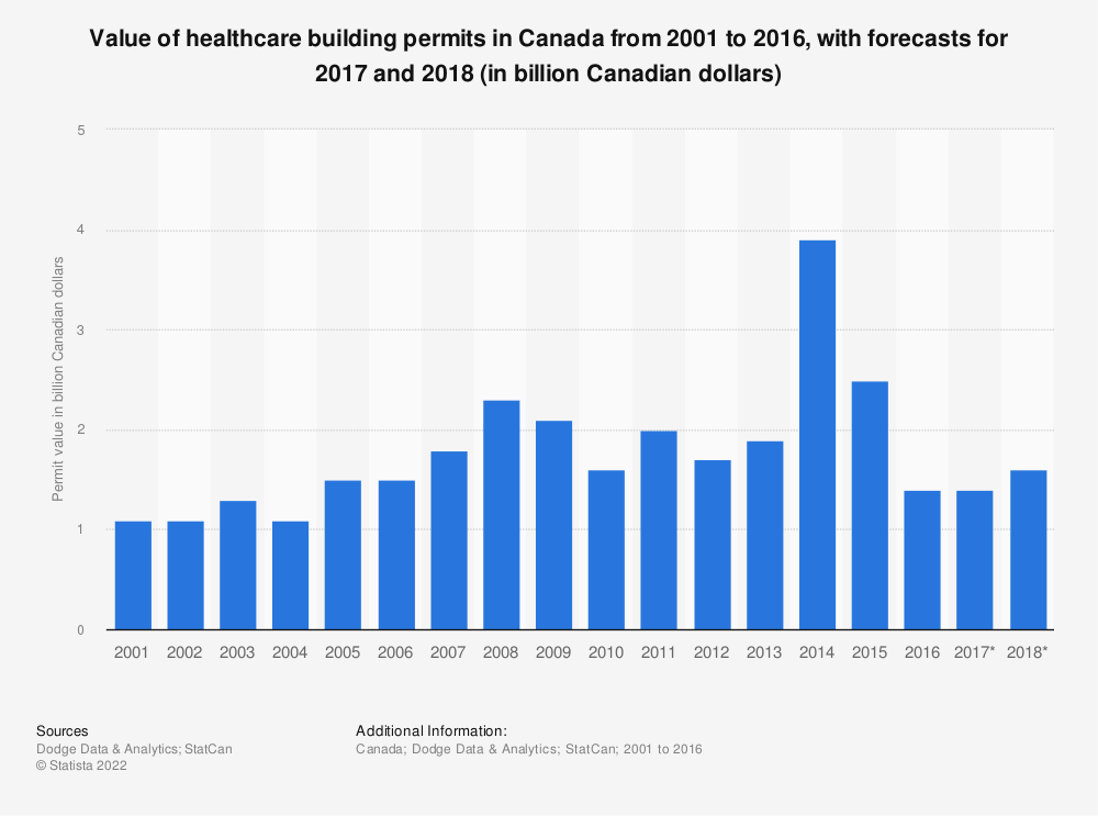 Statistic: Value of healthcare building permits in Canada from 2001 to 2018 (in billion Canadian dollars) | Statista