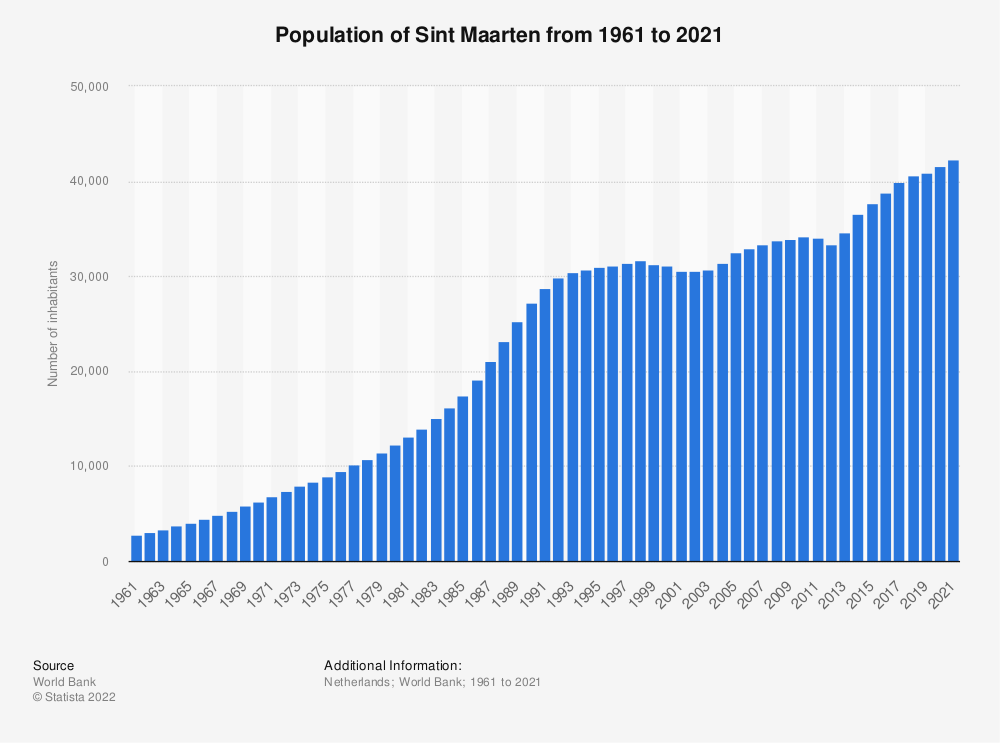 Statistic: Population of Sint Maarten from 2007 to 2017 | Statista