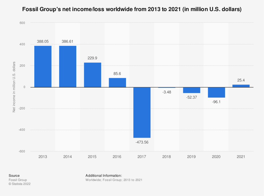 Statistic: Fossil Group's net income worldwide from 2013 to 2019 (in million U.S. dollars)* | Statista