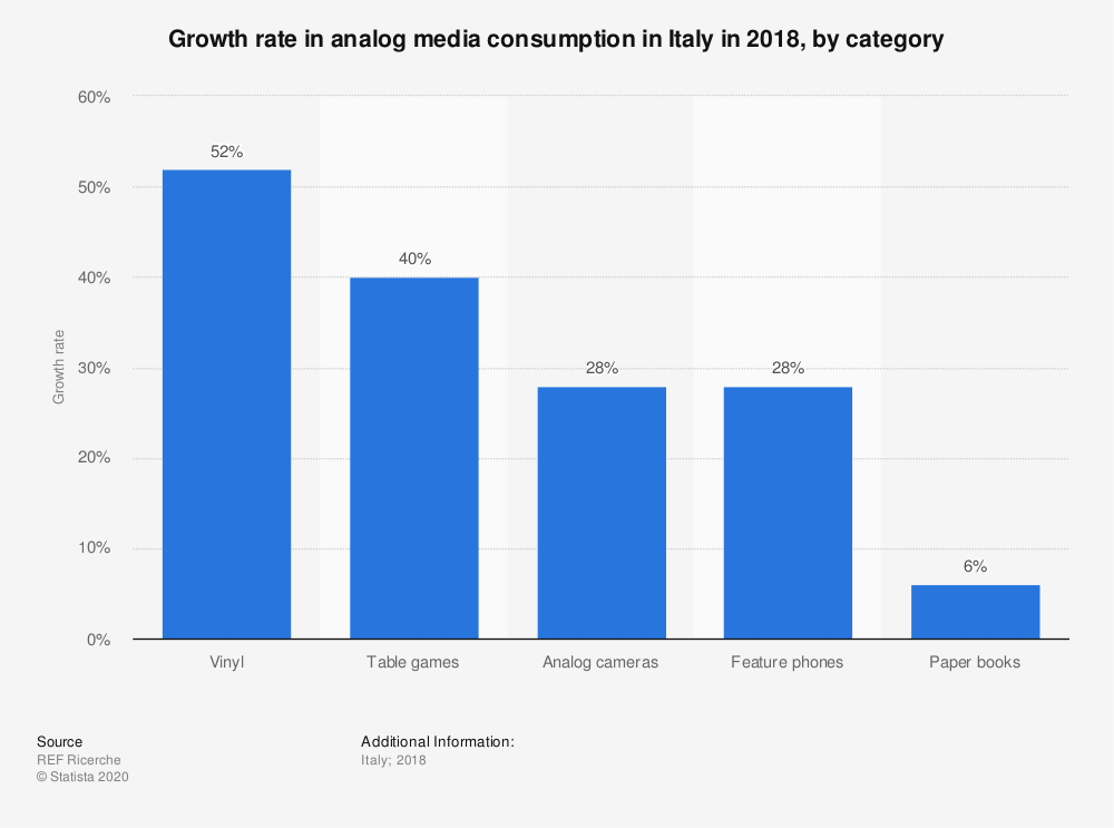 Statistic: Growth rate in analog media consumption in Italy in 2018, by category | Statista