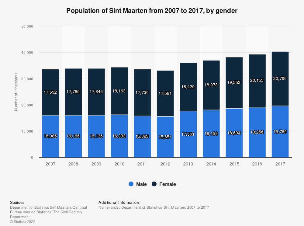 Statistic: Population of Sint Maarten from 2007 to 2017, by gender | Statista