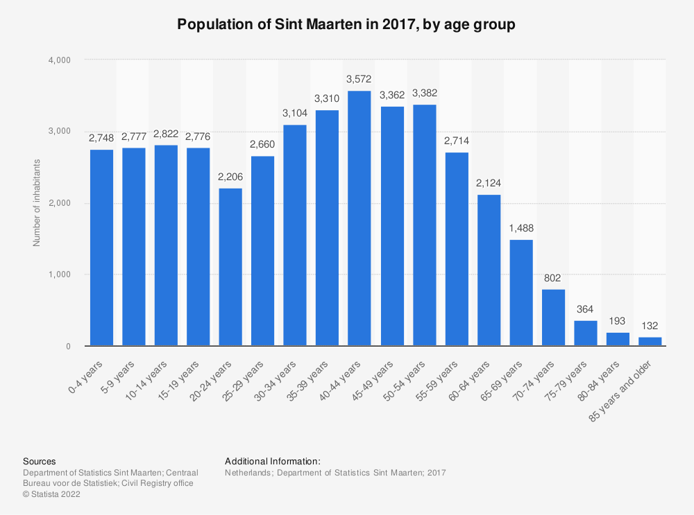 Statistic: Population of Sint Maarten in 2017, by age group | Statista