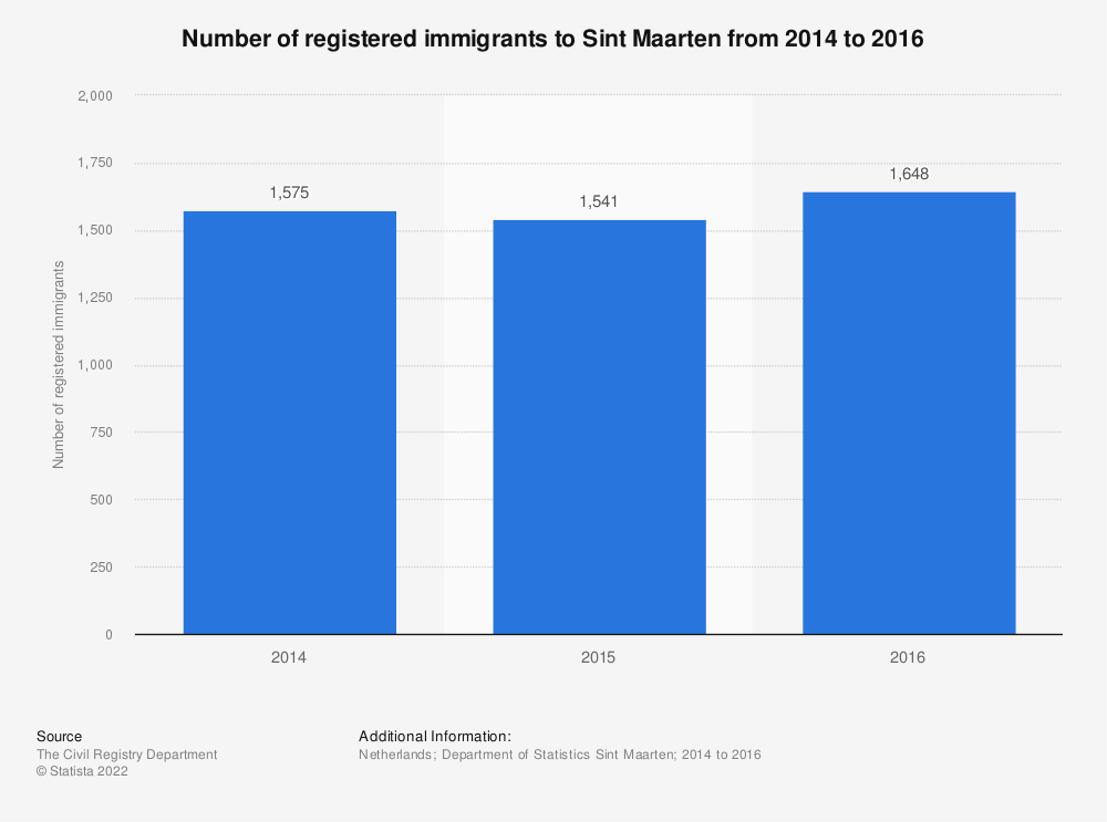 Statistic: Number of registered immigrants to Sint Maarten from 2014 to 2016 | Statista