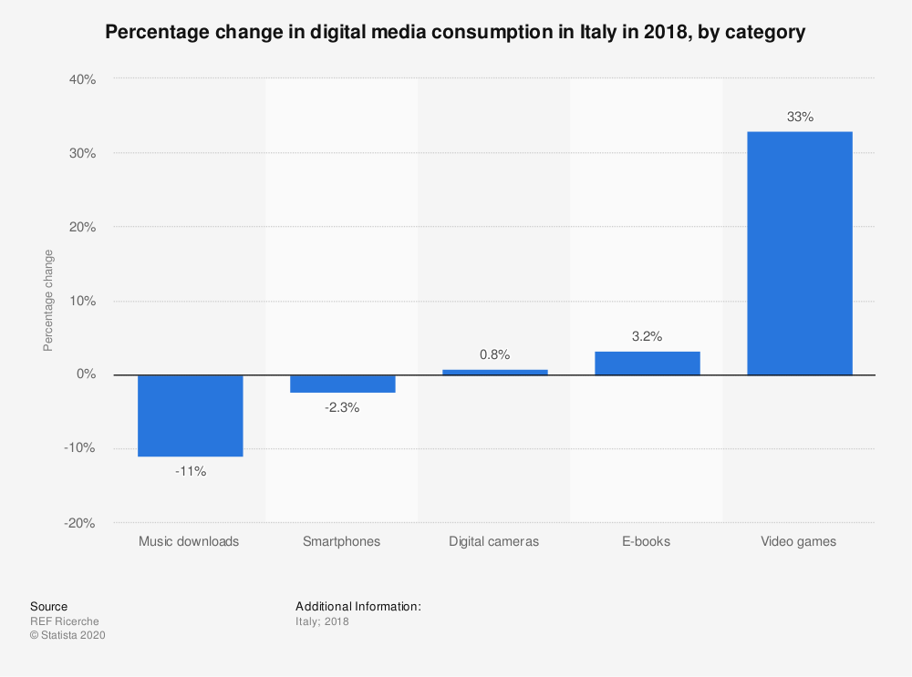 Statistic: Percentage change in digital media consumption in Italy in 2018, by category | Statista
