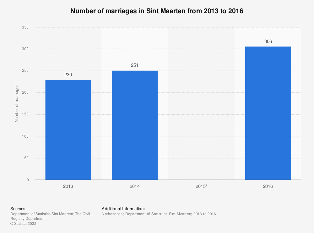 Statistic: Number of marriages in Sint Maarten from 2013 to 2016 | Statista