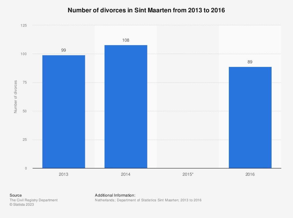 Statistic: Number of divorces inSint Maarten from 2013 to 2016 | Statista