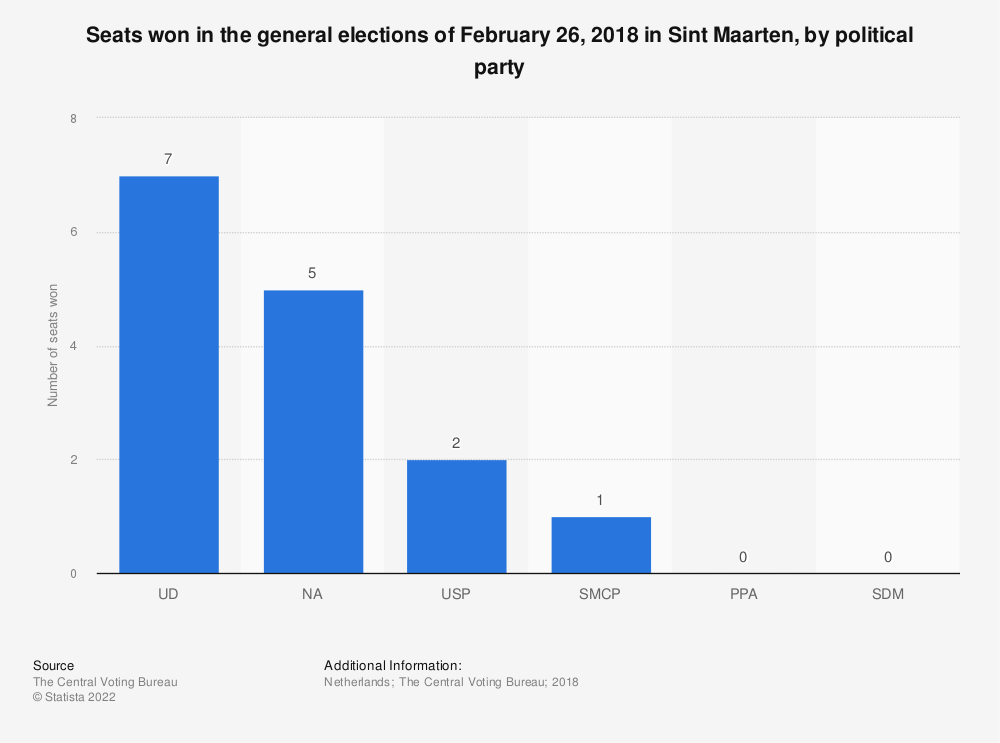 Statistic: Seats won in the general elections of February 26, 2018 in Sint Maarten, by political party | Statista