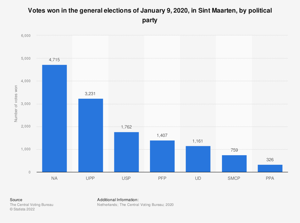 Statistic: Votes won in the general elections of January 9, 2020, in Sint Maarten, by political party | Statista