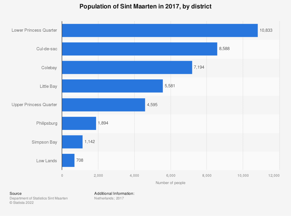 Statistic: Population of Sint Maarten in 2017, by district | Statista