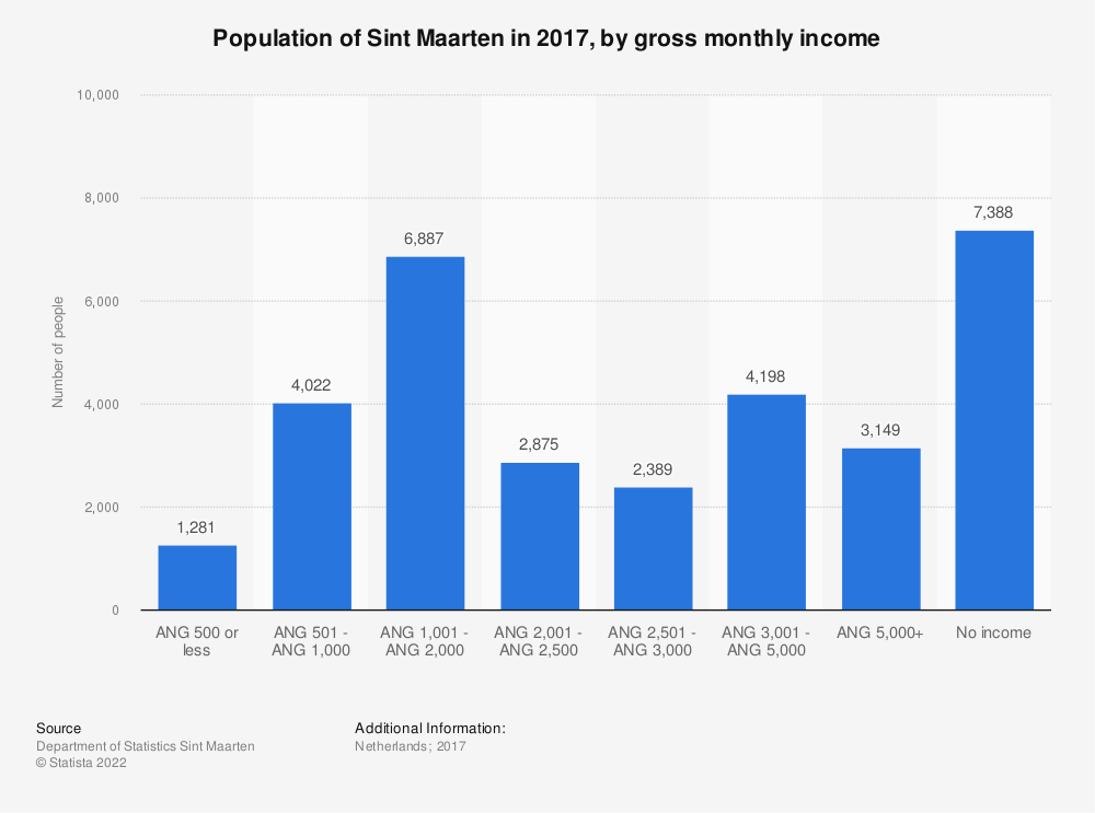 Statistic: Populationof Sint Maarten in 2017, by gross monthly income | Statista