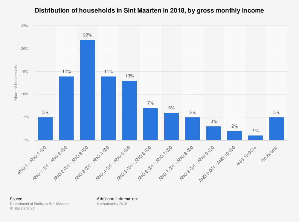 Statistic: Distribution of households in Sint Maarten in 2017, by gross monthly income | Statista