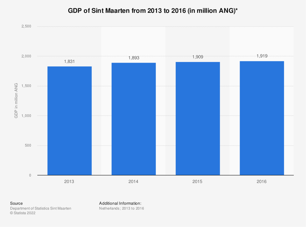 Statistic: GDP of Sint Maarten from 2013 to 2016 (in million ANG)* | Statista