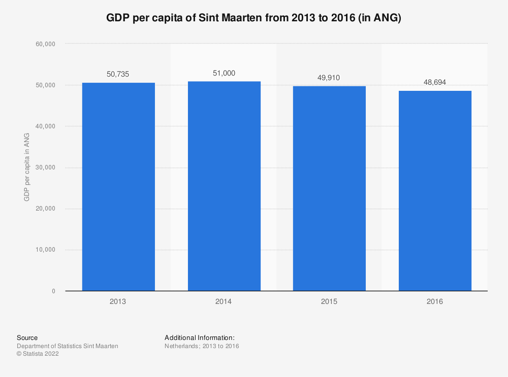 Statistic: GDP per capita of Sint Maarten from 2013 to 2016 (in ANG) | Statista