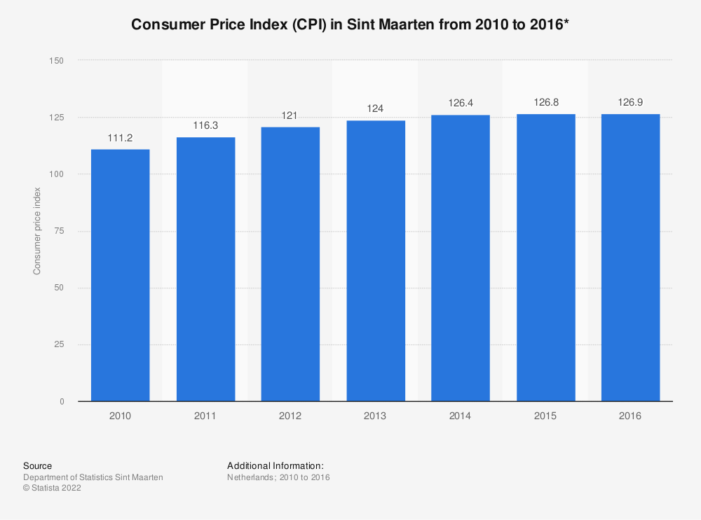Statistic: Consumer Price Index (CPI) inSint Maarten from 2010 to 2016* | Statista