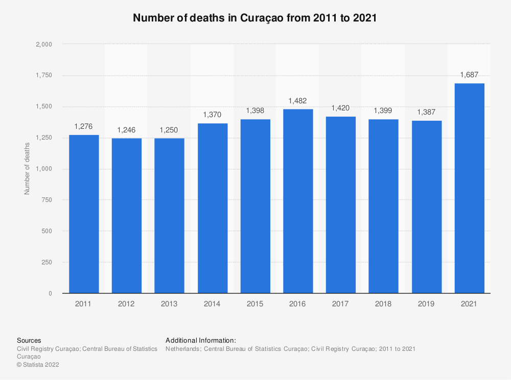 Statistic: Number of deaths in Curaçao from 2011 to 2017 | Statista