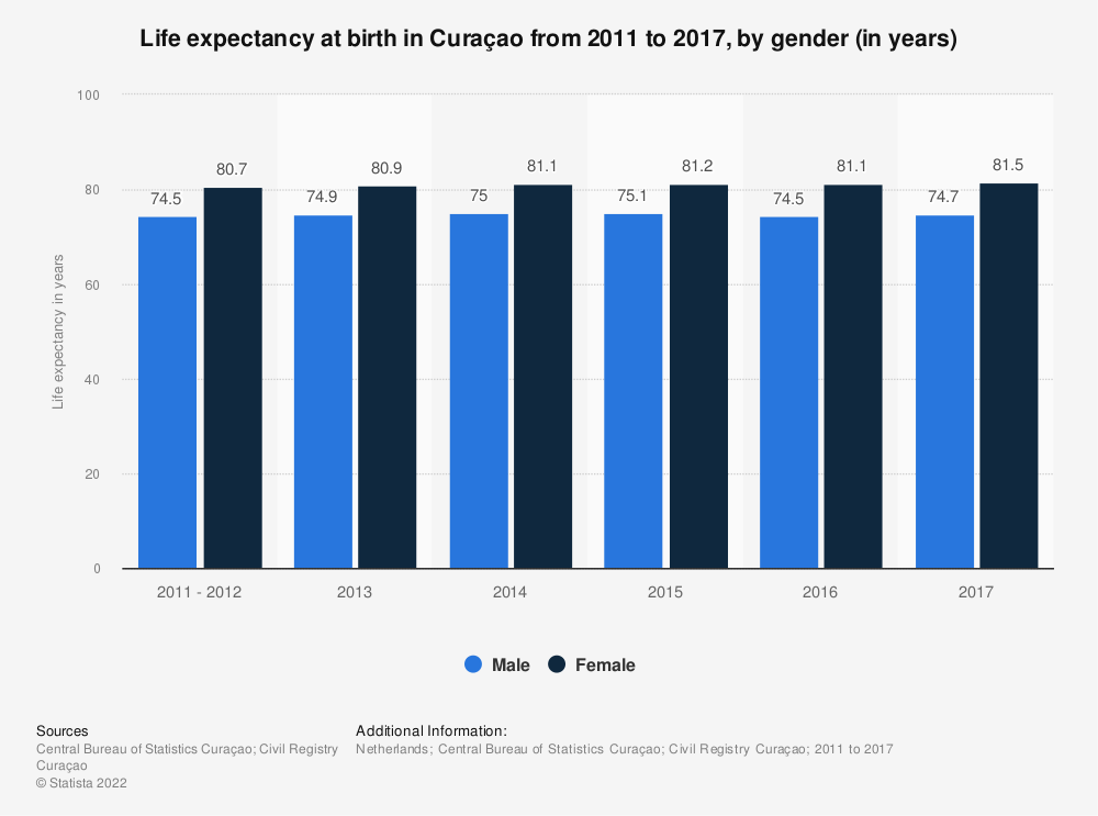 Statistic: Life expectancy at birth in Curaçao from 2011 to 2017, by gender (in years) | Statista