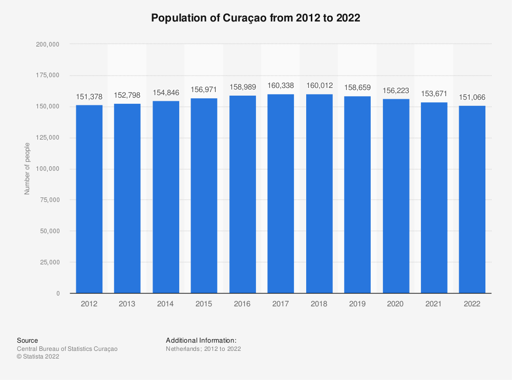 Statistic: Population of Curaçao from 2012 to 2019 | Statista