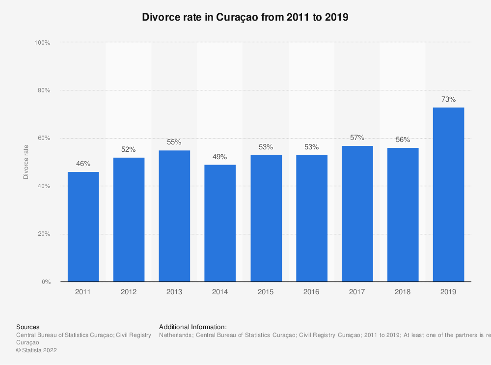 Statistic: Divorce rate in Curaçao from 2011 to 2017 | Statista