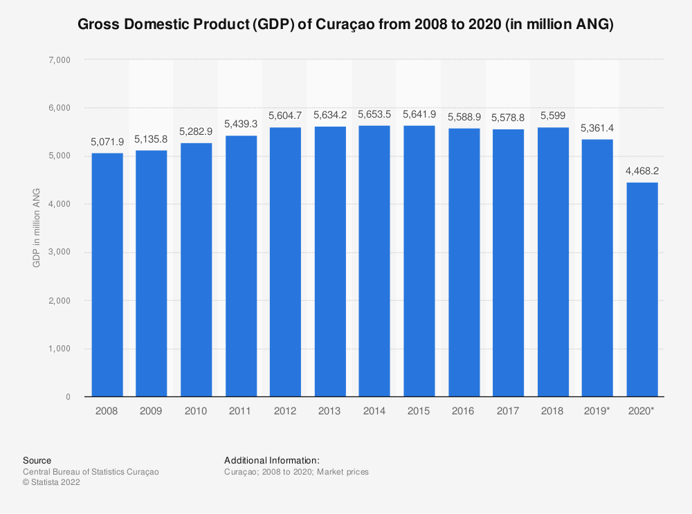 Statistic: Gross Domestic Product (GDP) of Curaçao from 2007 to 2017 (in million ANG) | Statista
