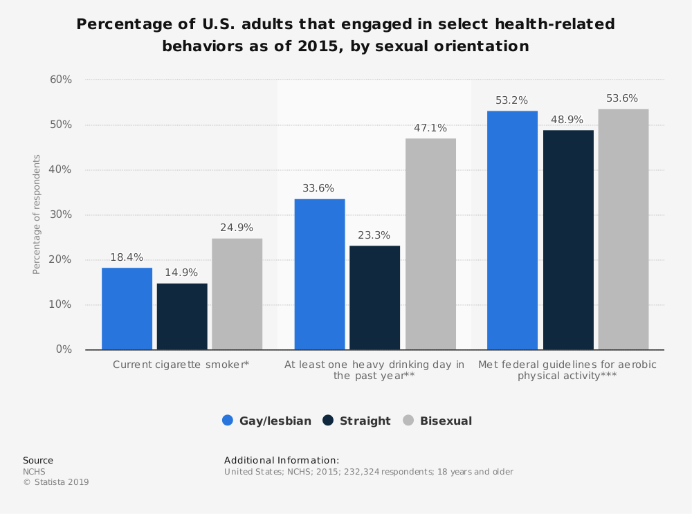 Statistic: Percentage of U.S. adults that engaged in select health-related behaviors as of 2015, by sexual orientation  | Statista