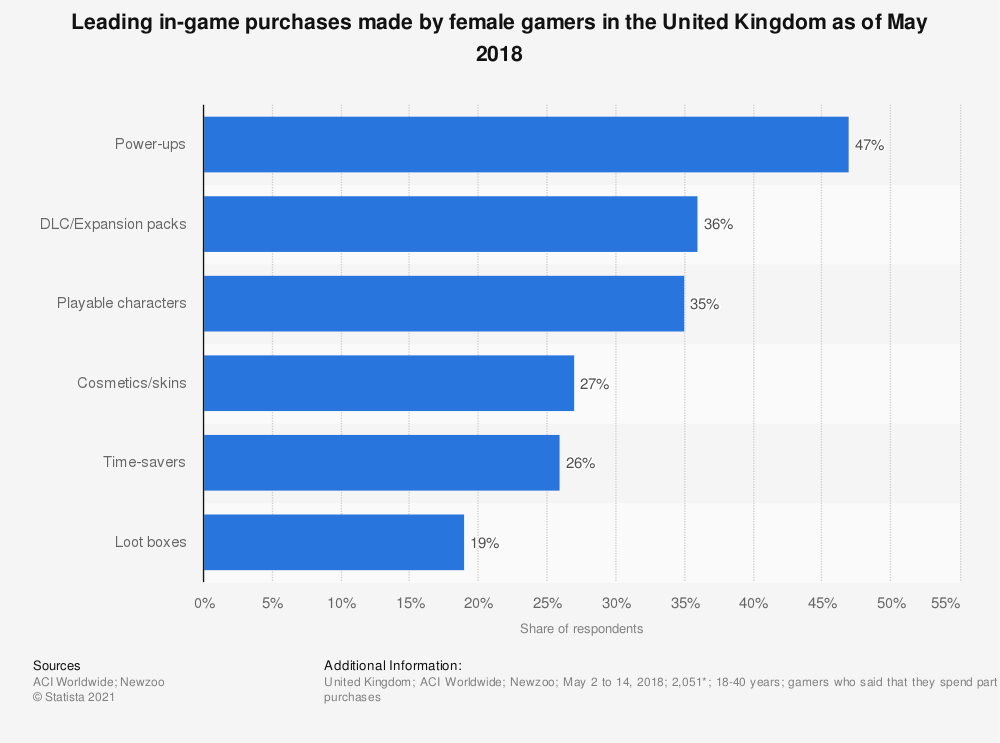 Statistic: Leading in-game purchases made by female gamers in the United Kingdom as of May 2018 | Statista