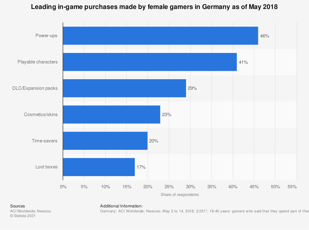 Statistic: Leading in-game purchases made by female gamers in Germany as of May 2018 | Statista