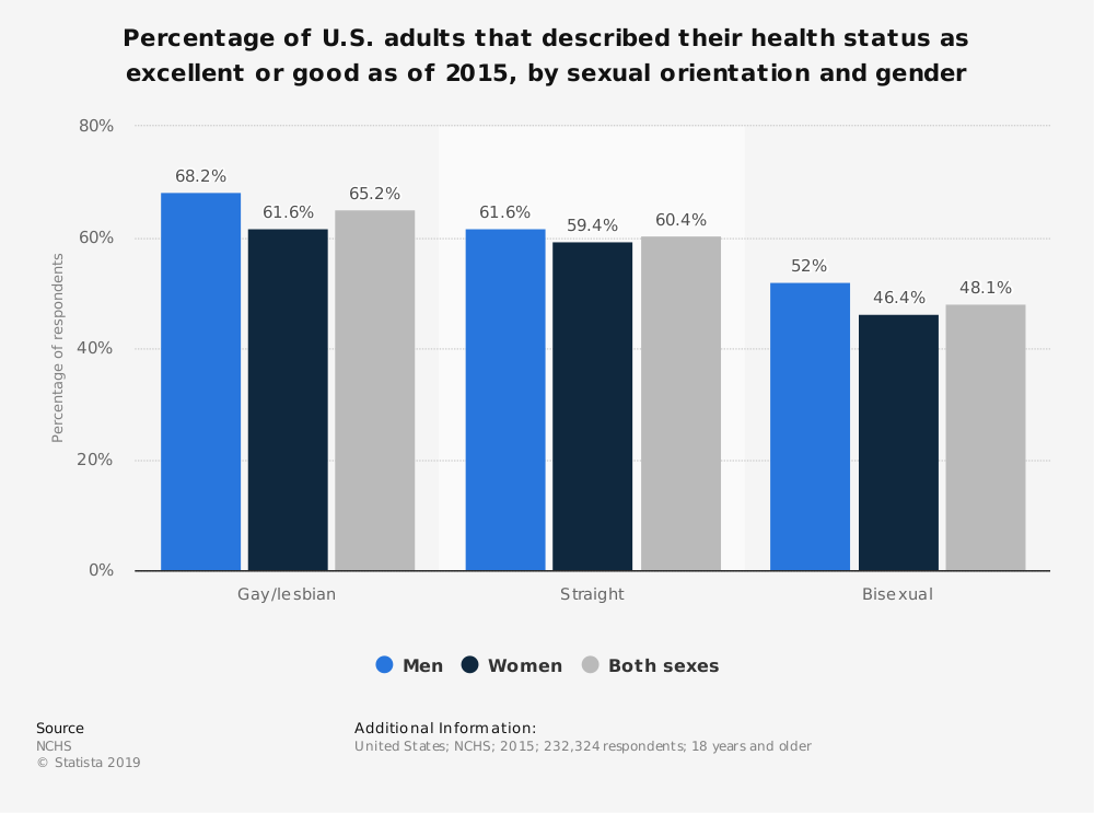 Statistic: Percentage of U.S. adults that described their health status as excellent or good as of 2015, by sexual orientation and gender | Statista