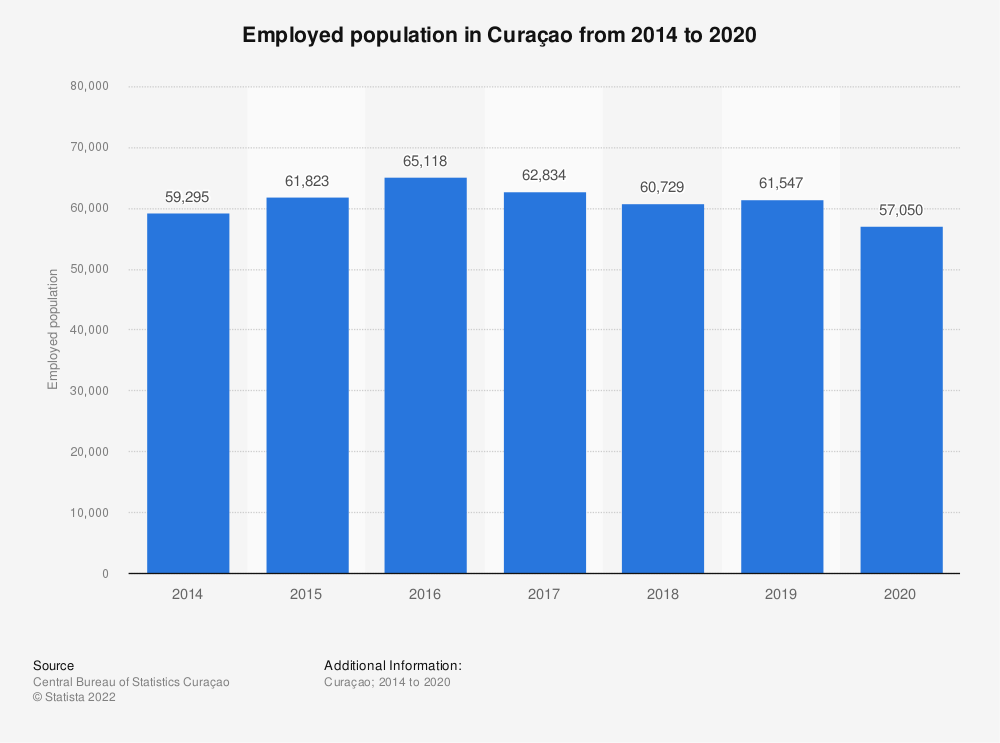 Statistic: Employed population in Curaçao from 2014 to 2018 | Statista