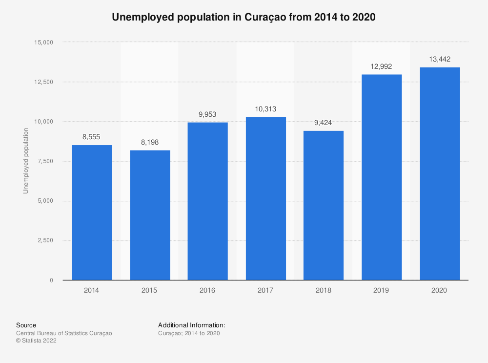 Statistic: Unemployed population in Curaçao from 2014 to 2018 | Statista