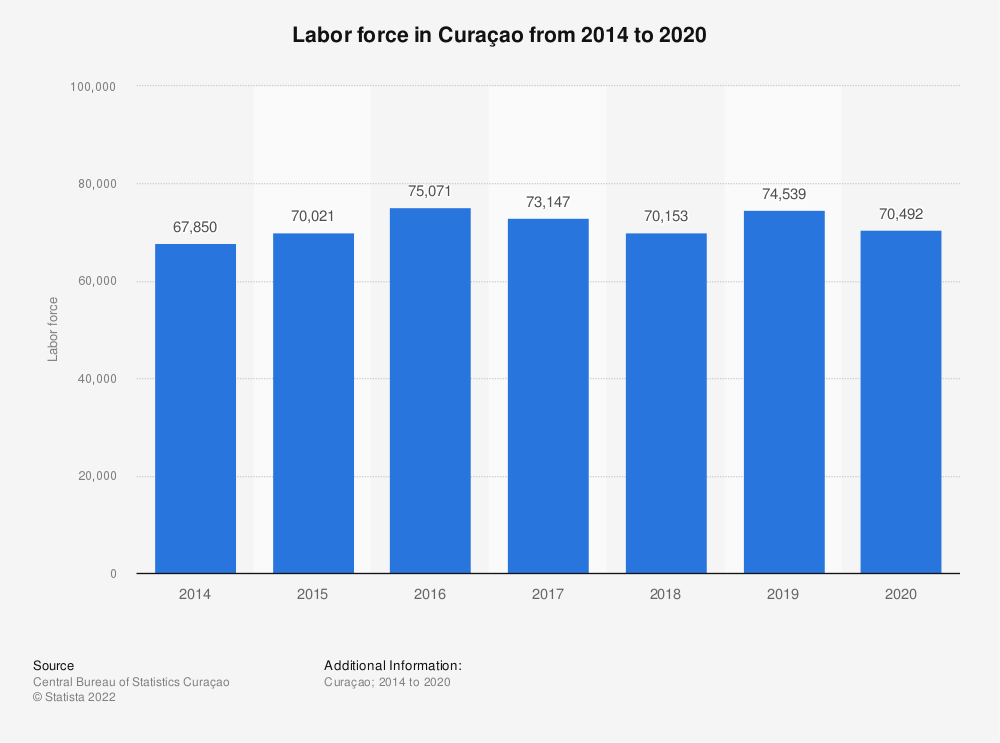 Statistic: Labor force in Curaçao from 2014 to 2018 | Statista