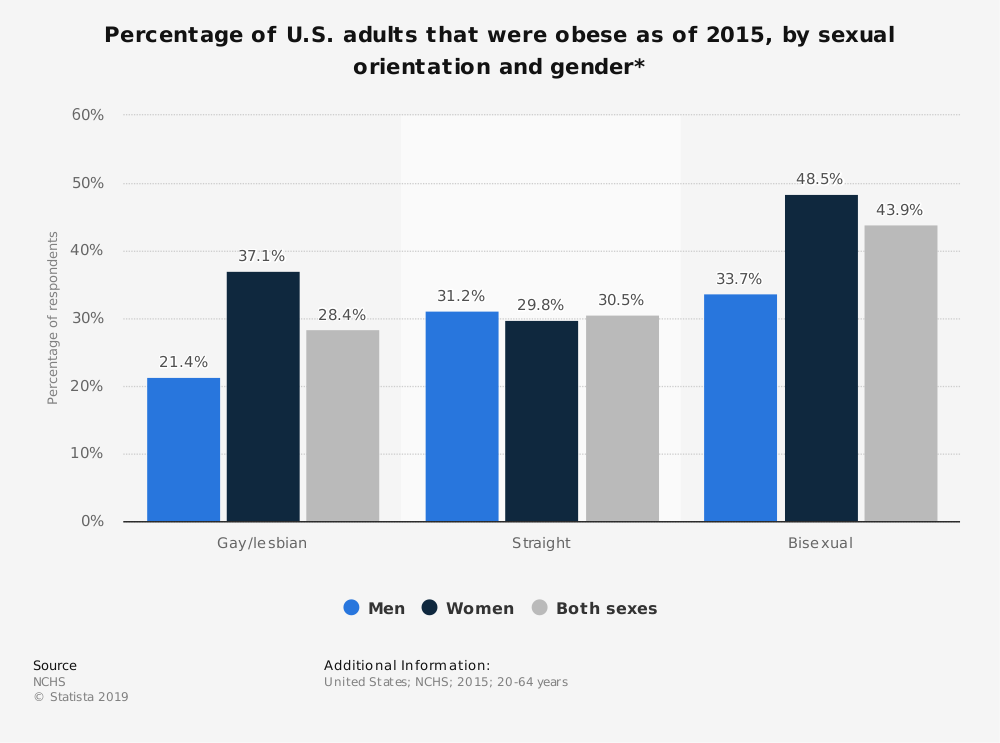 Statistic: Percentage of U.S. adults that were obese as of 2015, by sexual orientation and gender* | Statista