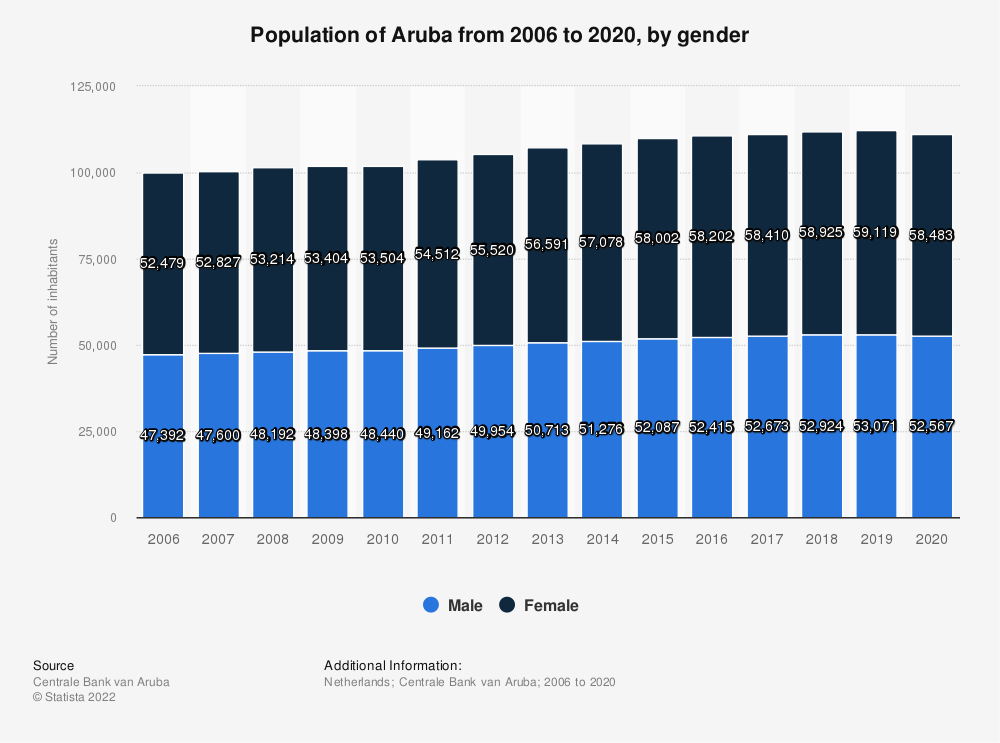 Statistic: Population of Aruba from 2012 to 2018, by gender | Statista