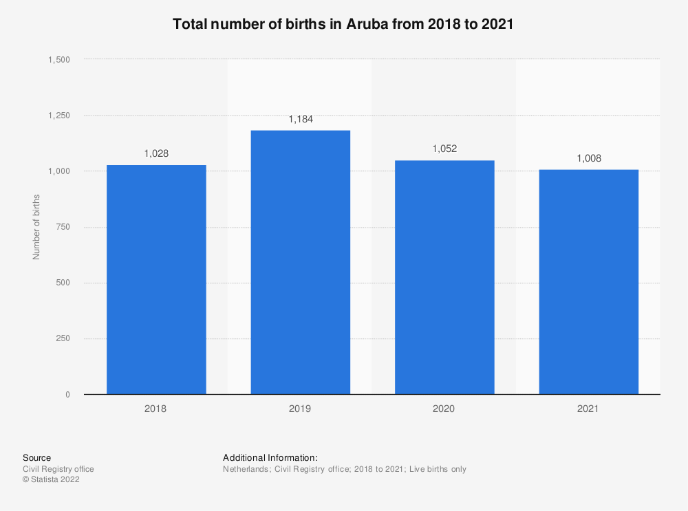 Statistic: Total number of births in Aruba from 2015 to 2018 | Statista