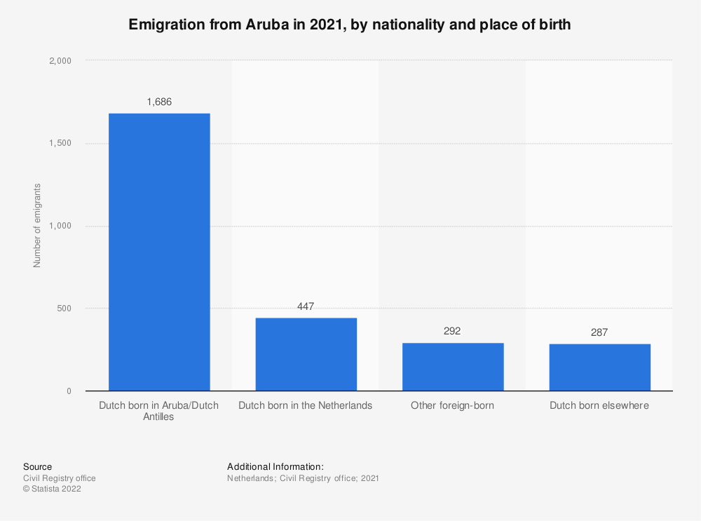 Statistic: Emigration from Aruba in 2018, by nationality and place of birth | Statista