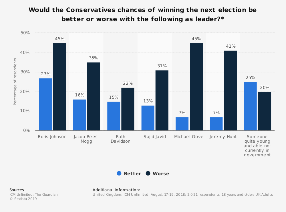 Statistic: Would the Conservatives chances of winning the next election be better or worse with the following as leader?* | Statista