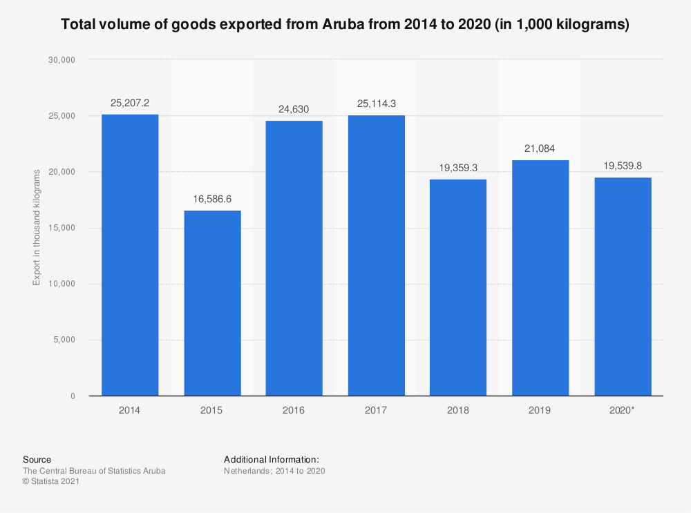 Statistic: Total volume of goods exported from Aruba from 2014 to 2018 (in 1,000 kilograms) | Statista