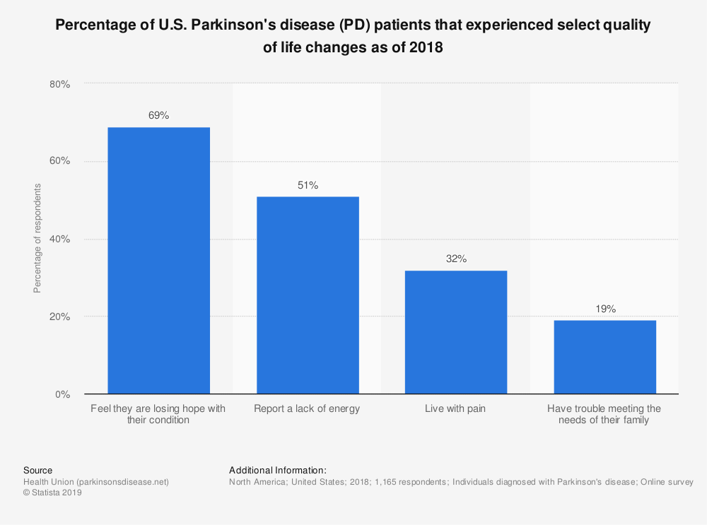 Statistic: Percentage of U.S. Parkinson's disease (PD) patients that experienced select quality of life changes as of 2018 | Statista