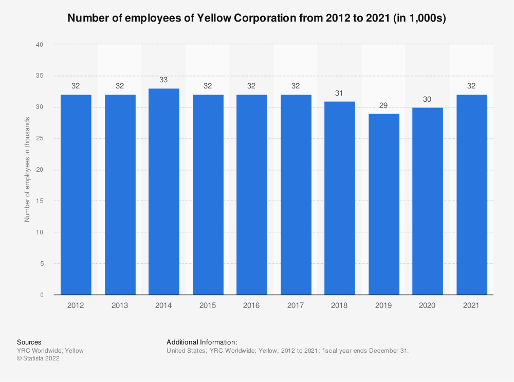 Statistic: Number of employees of YRC Worldwide from 2012 to 2019 (in 1,000s) | Statista