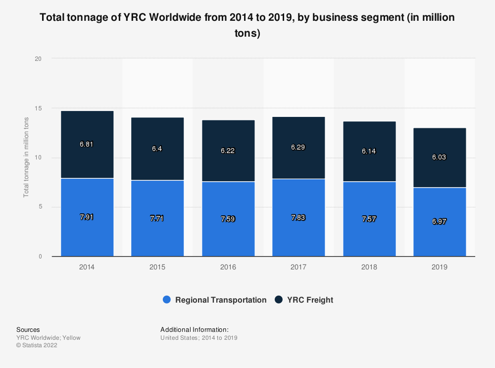 Statistic: Total tonnage of YRC Worldwide from 2014 to 2018, by business segment (in million tons) | Statista
