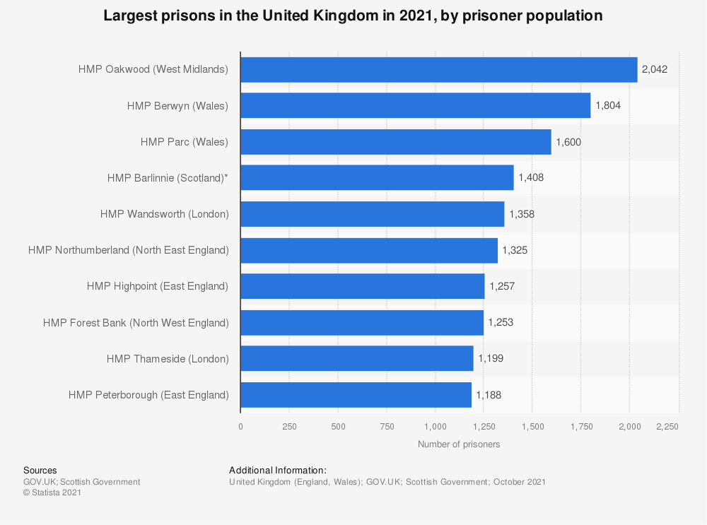 Statistic: Largest prisons in England and Wales in 2020, by prisoner population | Statista