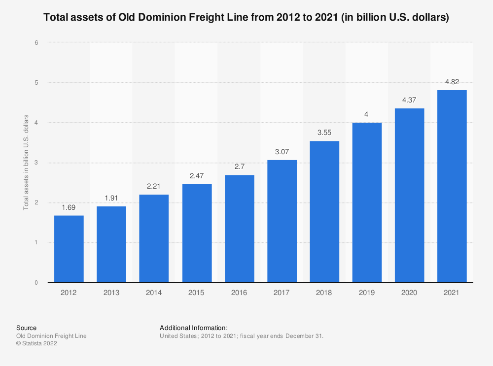 Statistic: Total assets of Old Dominion Freight Line from 2012 to 2018 (in billion U.S. dollars) | Statista