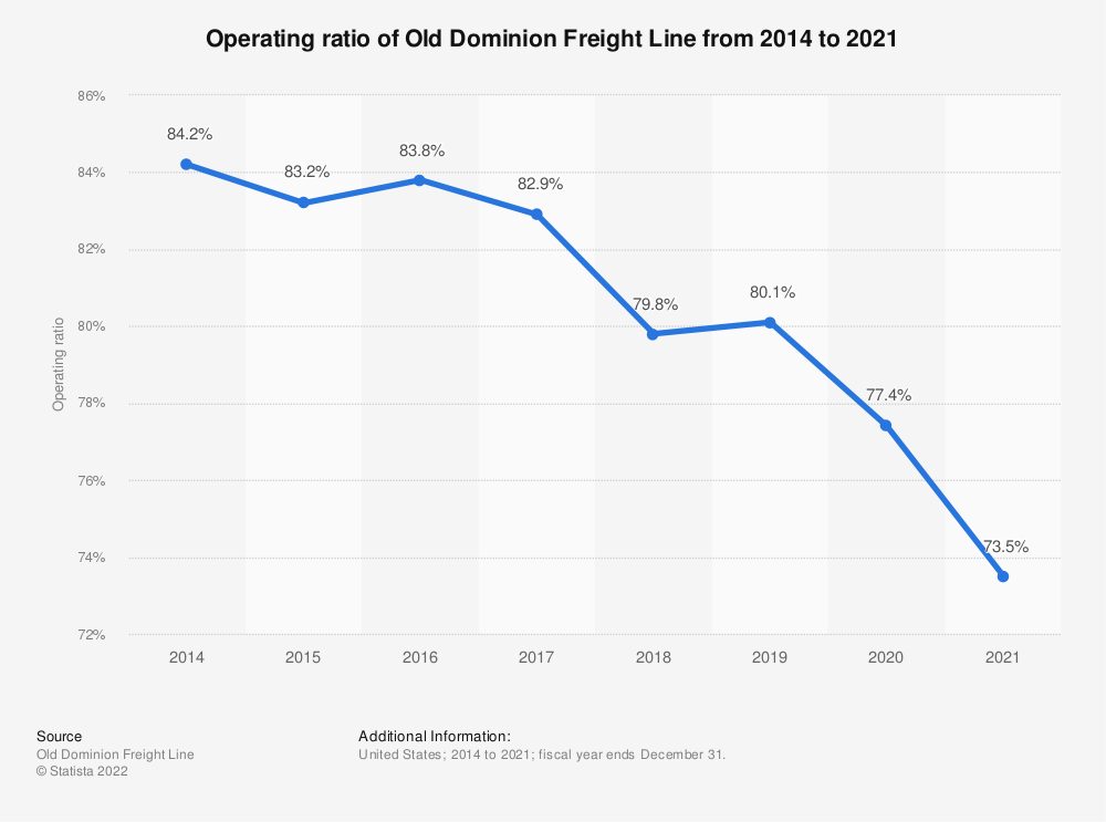 Statistic: Operating ratio of Old Dominion Freight Line from 2014 to 2018 | Statista