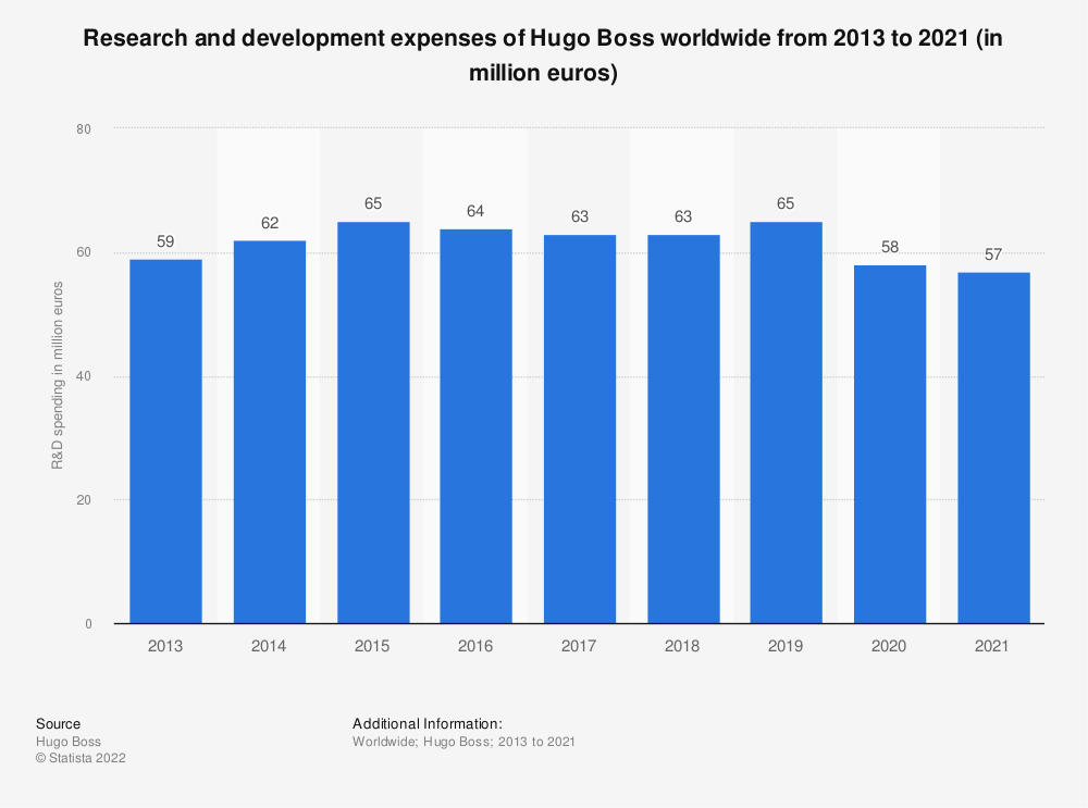 Statistic: Research and development expenses of Hugo Boss worldwide from 2013 to 2020 (in million euros) | Statista