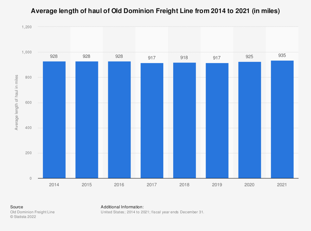 Statistic: Average length of haul of Old Dominion Freight Line from 2014 to 2020 (in miles) | Statista