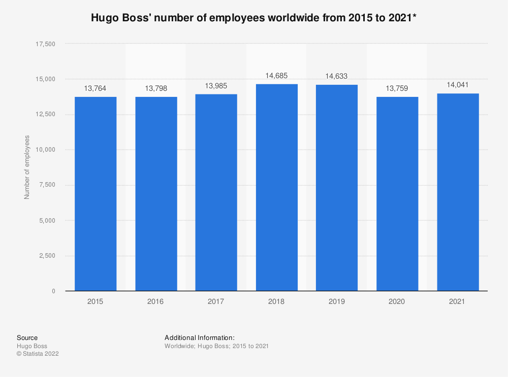 Statistic: Hugo Boss' number of employees worldwide from 2015 to 2020* | Statista