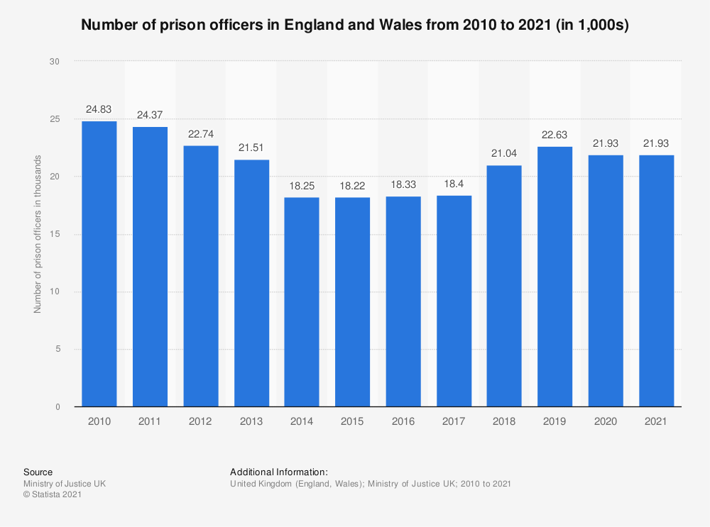 Statistic: Number of prison officers in England and Wales from 2010 to 2019 (in 1,000 officers) | Statista